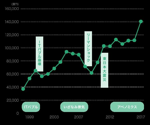 商社・小売業界の経常利益推移