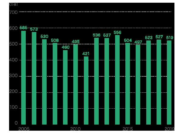 日本の新車販売台数の推移