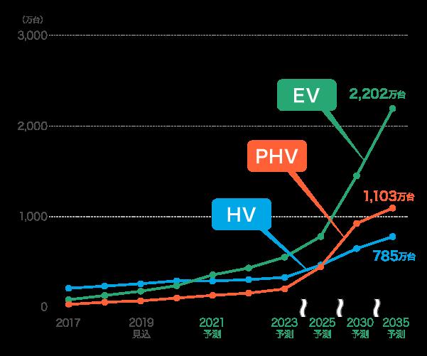 2035年までの電動車の市場予測