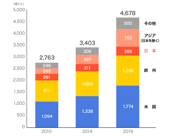 世界における医療機器市場の動向