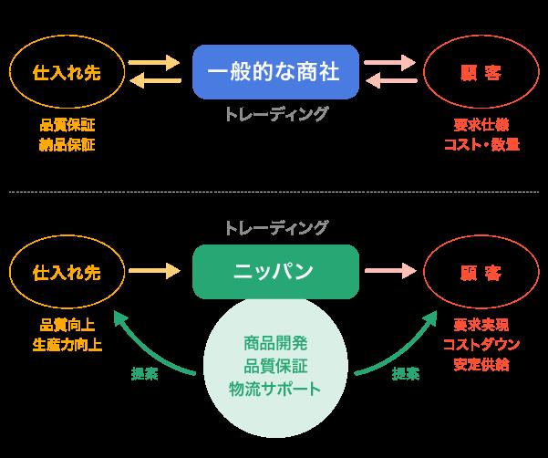 開発提案型商社